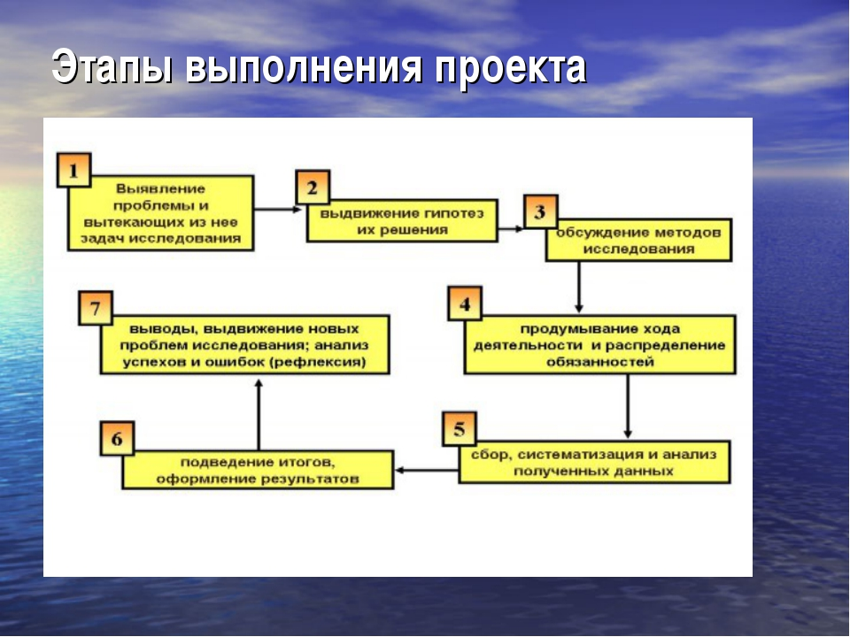 Этапы выполнения проекта