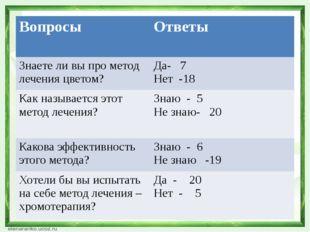 Вопросы Ответы Знаете ли вы про метод лечения цветом? Да- 7 Нет -18 Как назыв