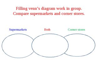Filling venn's diagram work in group. Compare supermarkets and corner stores.