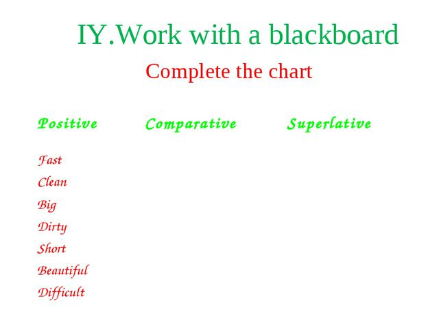 Complete the chart ІY.Work with a blackboard Positive Comparative Superlati...