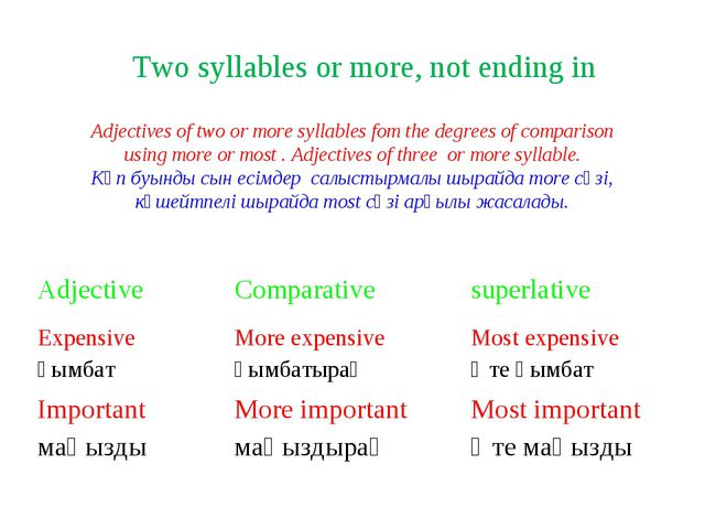 Adjectives of two or more syllables fom the degrees of comparison using more...