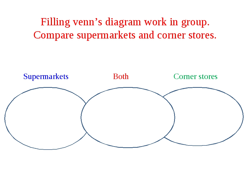 Filling venn's diagram work in group. Compare supermarkets and corner stores....