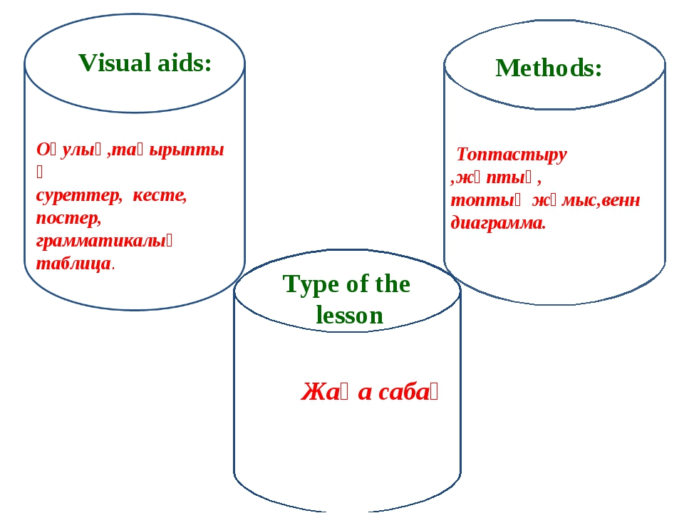 Visual aids: Оқулық,тақырыптық суреттер, кесте, постер, грамматикалық таблиц...