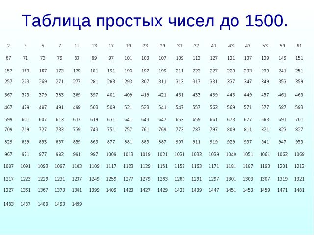 Таблица простых чисел до 1500. 235711131719232931374143475359...