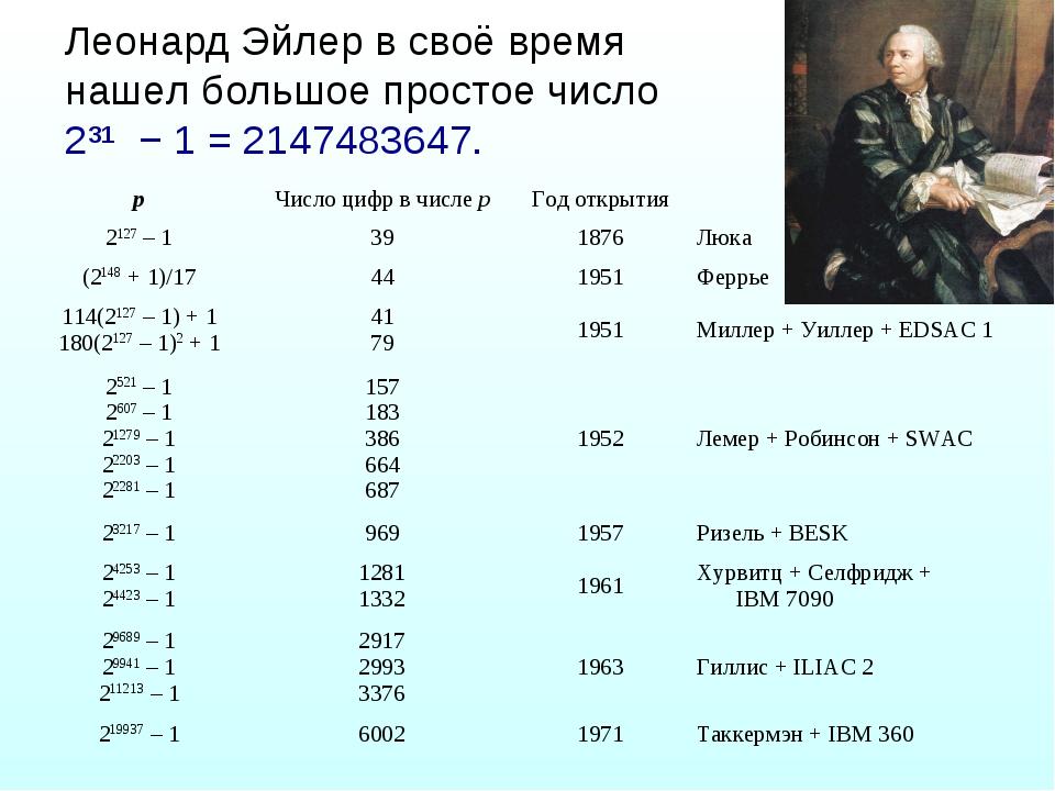 Леонард Эйлер в своё время нашел большое простое число 2³¹ − 1 = 2147483647....