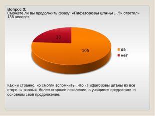 Вопрос 3: Сможете ли вы продолжить фразу: «Пифагоровы штаны …?» ответили 138
