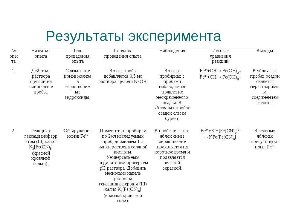 Результаты эксперимента № опытаНазвание опытаЦель проведения опытаПорядок...