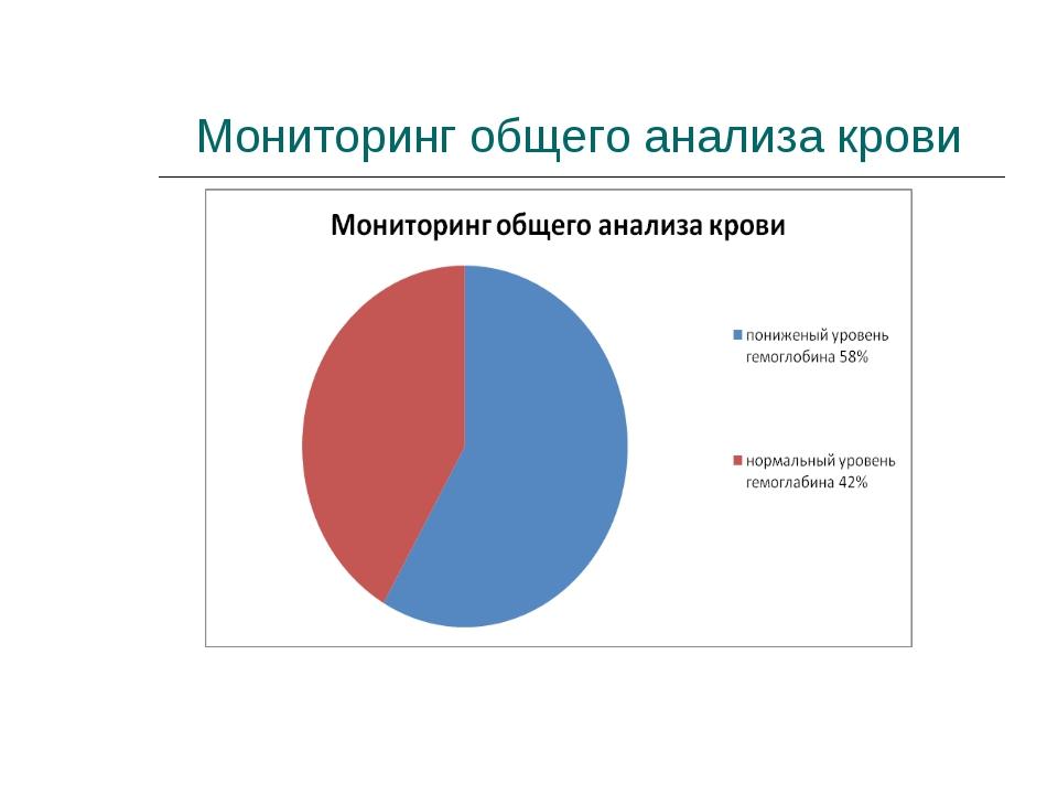 Мониторинг общего анализа крови