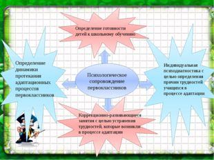 Определение динамики протекания адаптационных процессов первоклассников  Ко