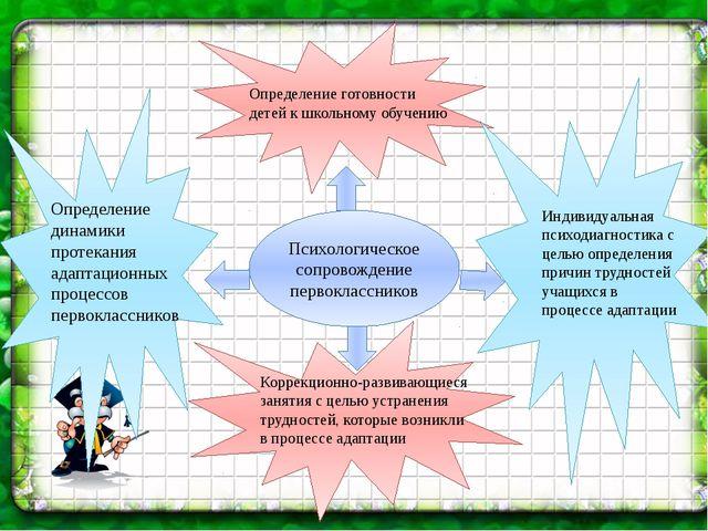 Определение динамики протекания адаптационных процессов первоклассников  Ко...