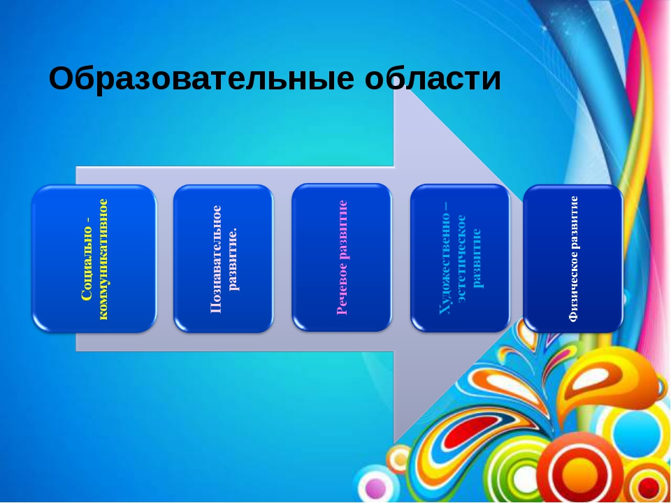Образовательные области