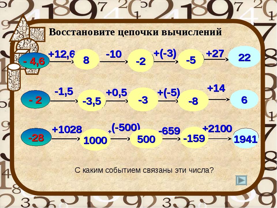 Восстановите цепочки вычислений - 4,6 -1,5 +12,6 +0,5 -10 +27 - 2 +(-5) +1028...