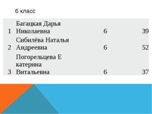 6 класс 1 БагацкаяДарья Николаевна 6 39 2 СибилёваНаталья Андреевна 6 52 3 П