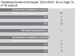 Промежуточная аттестация 2014-2015 ЗА уч.годА 7а И 7Б классА Количество учащи