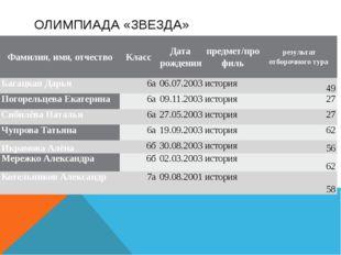 ОЛИМПИАДА «ЗВЕЗДА» Фамилия, имя, отчество Класс Дата рождения предмет/профиль