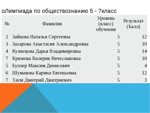 оЛимпиада по обществознанию 5 - 7класс № Фамилия Уровень (класс) обучения Рез...