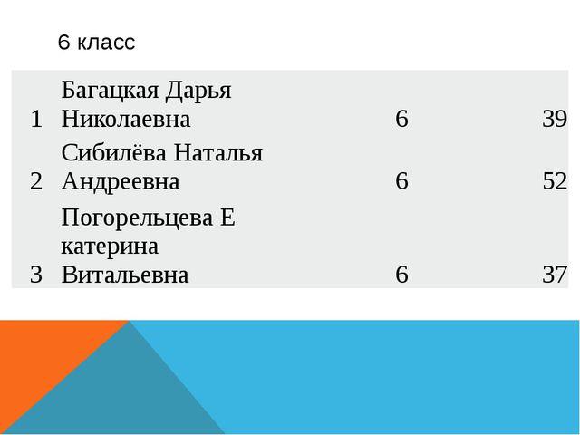 6 класс 1 БагацкаяДарья Николаевна 6 39 2 СибилёваНаталья Андреевна 6 52 3 П...