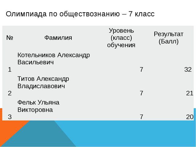 Олимпиада по обществознанию – 7 класс № Фамилия Уровень (класс) обучения Резу...