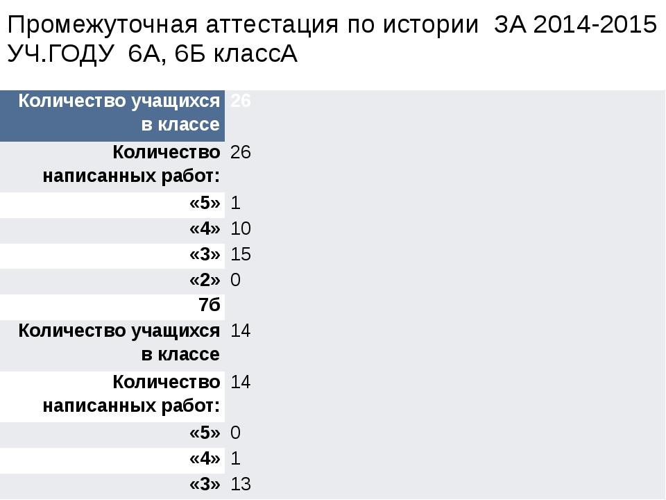 Промежуточная аттестация по истории ЗА 2014-2015 УЧ.ГОДУ 6А, 6Б классА Количе...