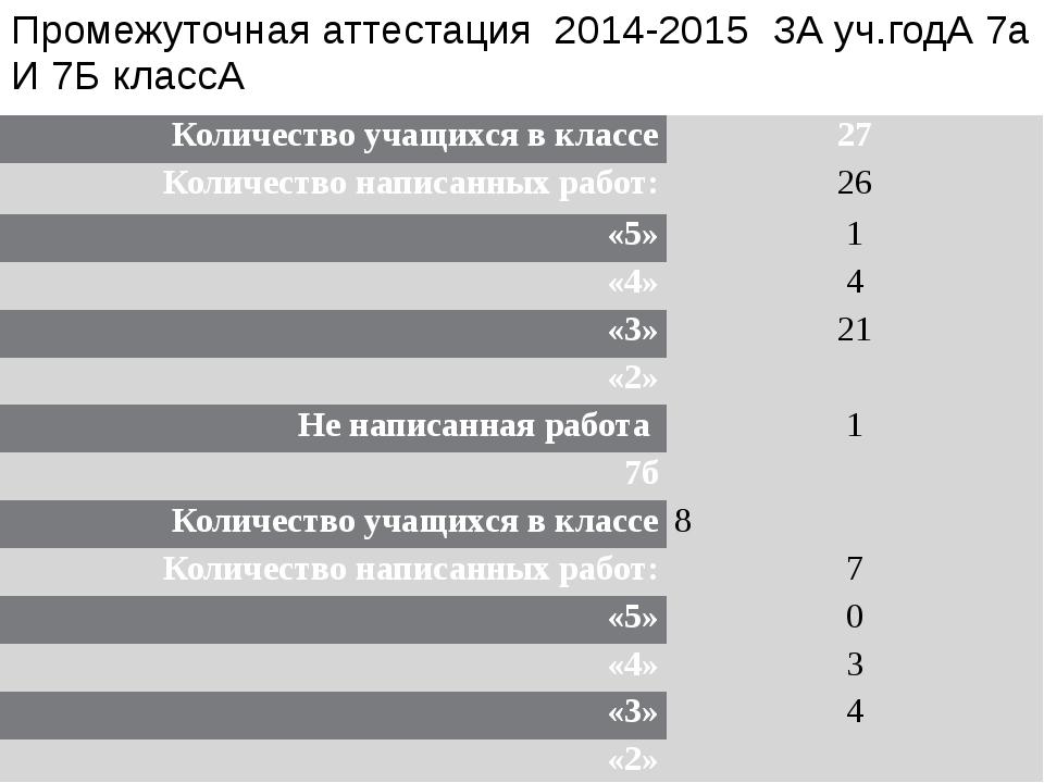 Промежуточная аттестация 2014-2015 ЗА уч.годА 7а И 7Б классА Количество учащи...