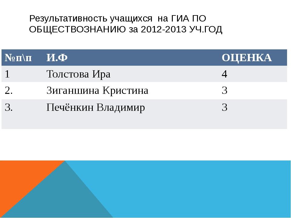 Результативность учащихся на ГИА ПО ОБЩЕСТВОЗНАНИЮ за 2012-2013 УЧ.ГОД №п\п И...