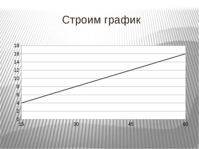 Строим график