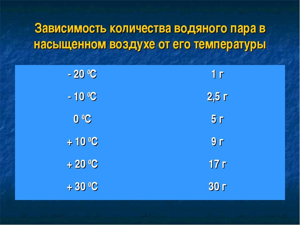 Зависимость количества водяного пара в насыщенном воздухе от его температуры...