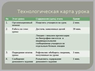Технологическая карта урока № Этап урока Содержание (цель) этапа Время 1. Орг