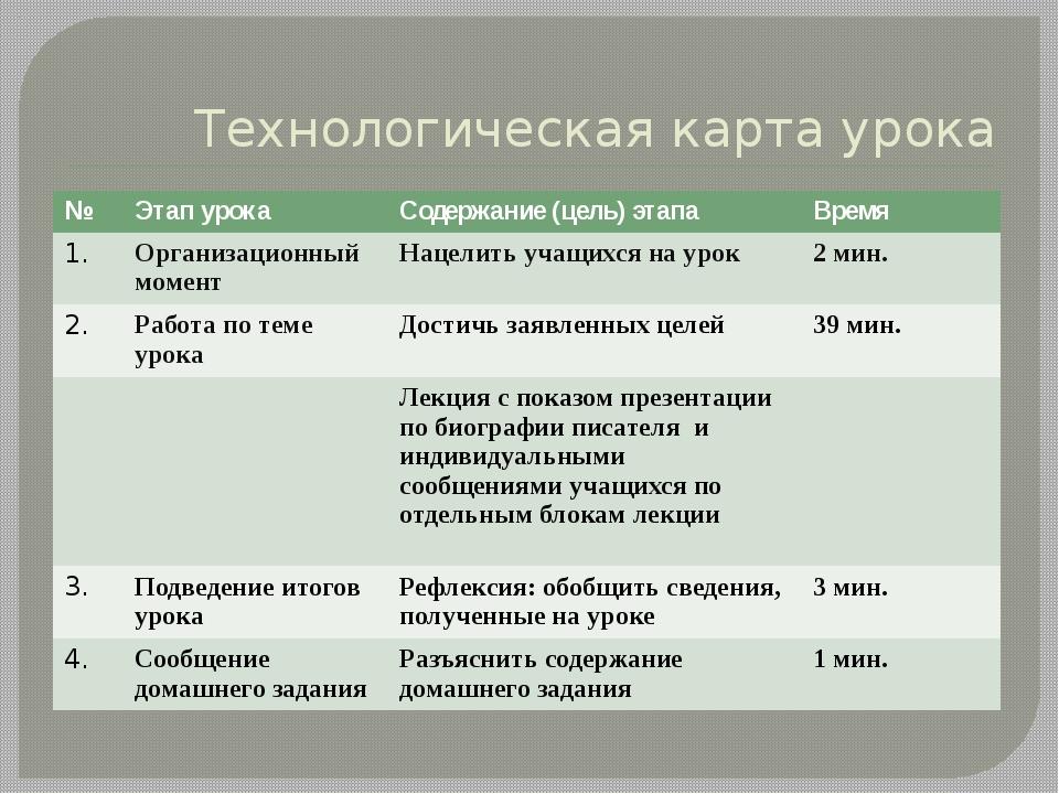 Технологическая карта урока № Этап урока Содержание (цель) этапа Время 1. Орг...