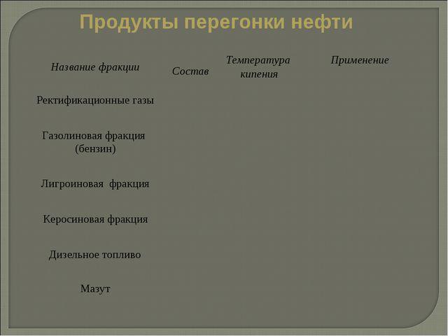 Продукты перегонки нефти Название фракции Состав Температура кипения Приме...