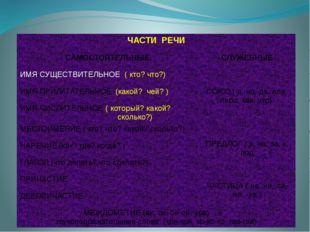 Предлог! Предлог – часть речи, слова которой служат для связи слов в словосоч