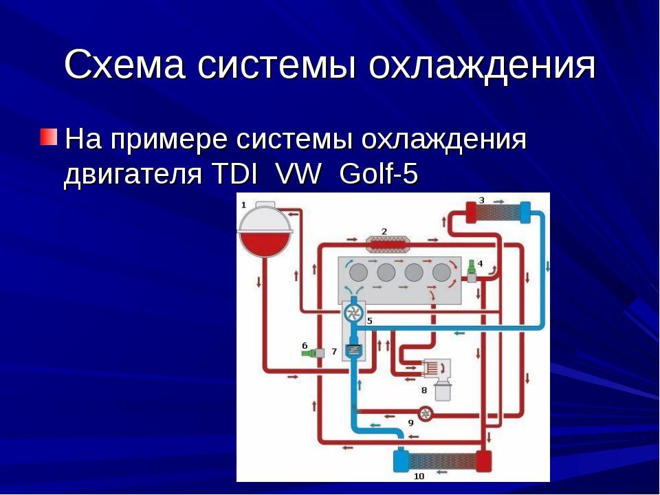 Схема системы охлаждения На примере системы охлаждения двигателя TDI VW Golf-5