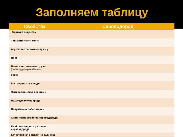 Заполняем таблицу Свойства Сероводород Формула вещества Тип химической связи...