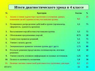 Итоги диагностического урока в 4 классе №КритерииБаллы% 1.Анализ условия