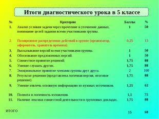 Итоги диагностического урока в 5 классе №КритерииБаллы% 1.Анализ условия