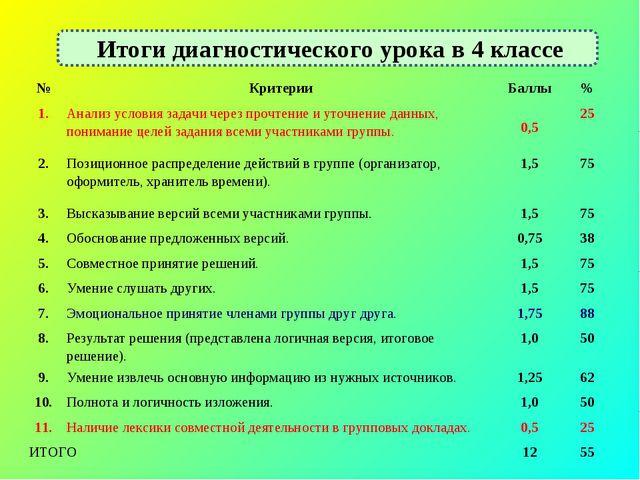Итоги диагностического урока в 4 классе №КритерииБаллы% 1.Анализ условия...