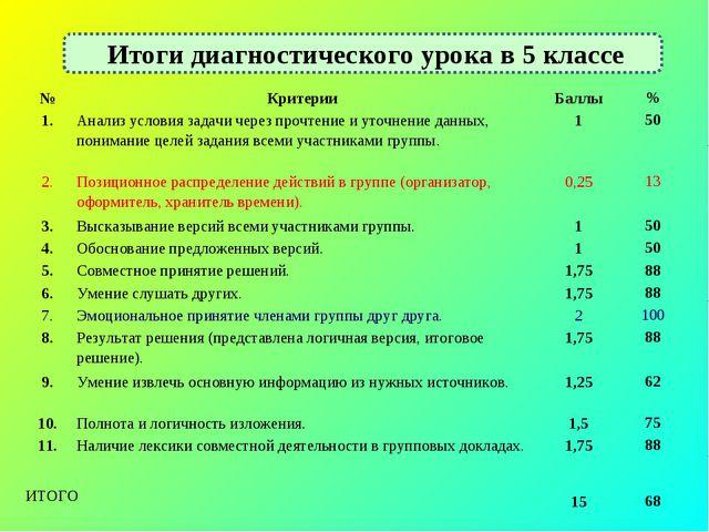 Итоги диагностического урока в 5 классе №КритерииБаллы% 1.Анализ условия...