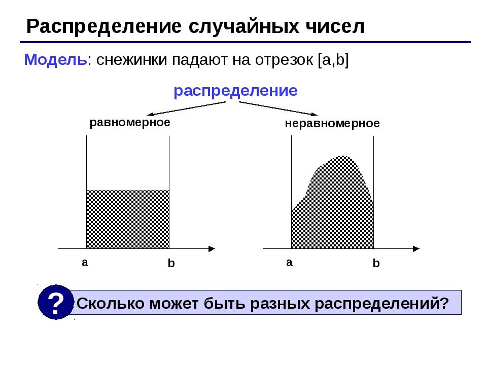 Распределение случайных чисел Модель: снежинки падают на отрезок [a,b] распре...