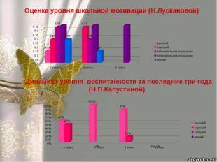 Динамика уровня воспитанности за последние три года (Н.П.Капустиной) Оценка у