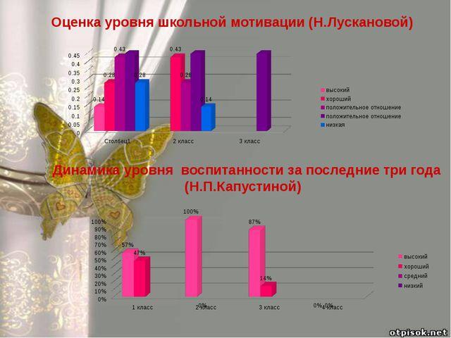 Динамика уровня воспитанности за последние три года (Н.П.Капустиной) Оценка у...