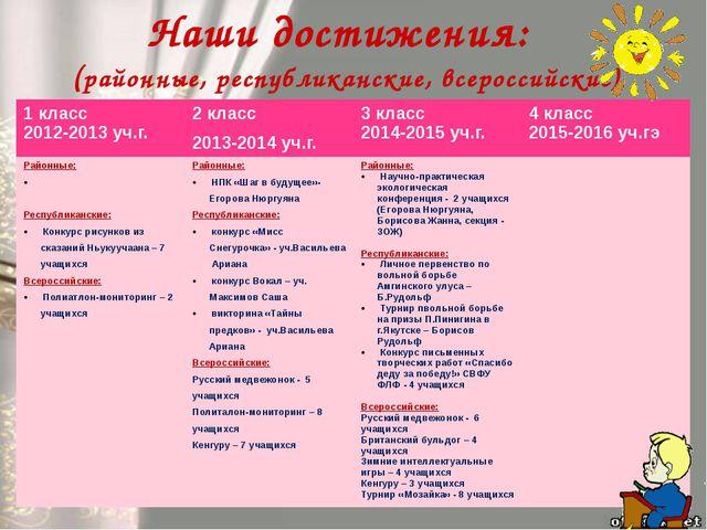 Наши достижения: (районные, республиканские, всероссийские) 1 класс 2012-2013...