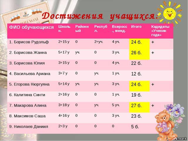 Достижения учащихся: ФИО обучающихся Школьн. Районный Республ. Всеросс., межд...