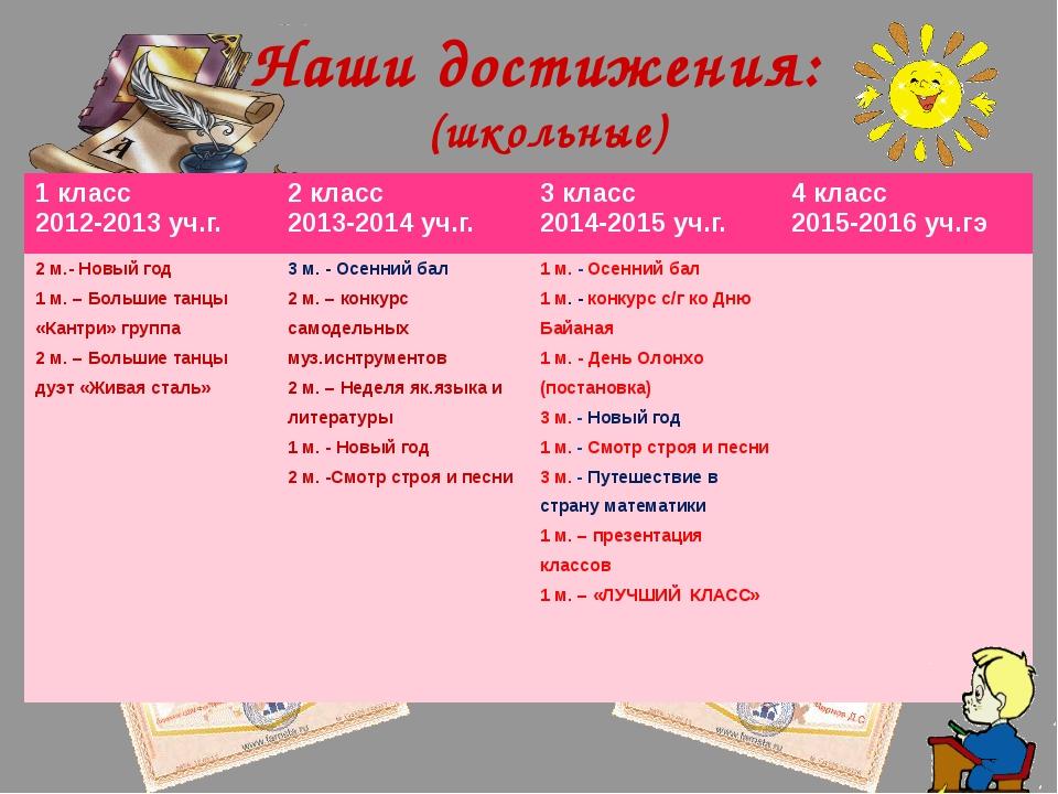 Наши достижения: (школьные) 1 класс 2012-2013уч.г. 2 класс 2013-2014уч.г. 3 к...