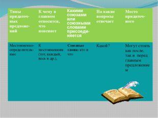 Типыпридаточ- ныхпредложе-ний К чему в главном относится, что поясняет Какими