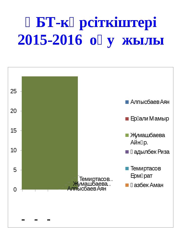 ҰБТ-көрсіткіштері 2015-2016 оқу жылы