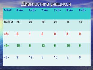 Диагностика учащихся КЛАСС6 «А»6 «Б»7 «А»7 «Б»8 «А»8 «Б» ВСЕГО262620