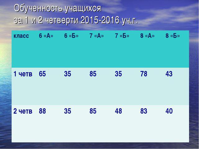 Обученность учащихся за 1 и 2 четверти 2015-2016 уч.г. класс6 «А»6 «Б»7 «А...