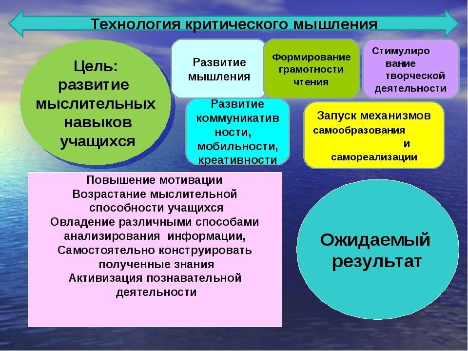 Цель: развитие мыслительных навыков учащихся Технология критического мышления...