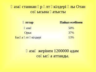 Қазақстаннан әр ұлт өкілдері Ұлы Отан соғысына қатысты Қазақ жерінен 1200000