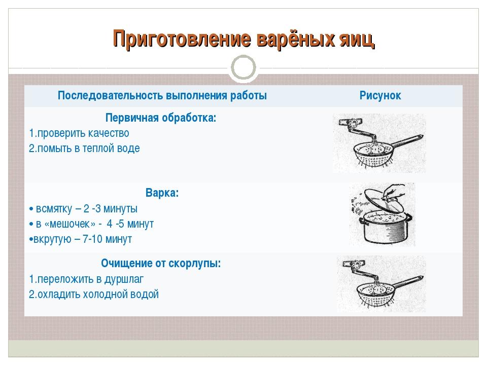 Приготовление варёных яиц Последовательность выполнения работыРисунок Первич...